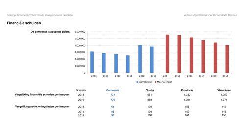 Schuld per inwoner gemeente Glabbeek 2013 - 2019