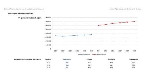Subsidies gemeente Glabbeek 2013 - 2019