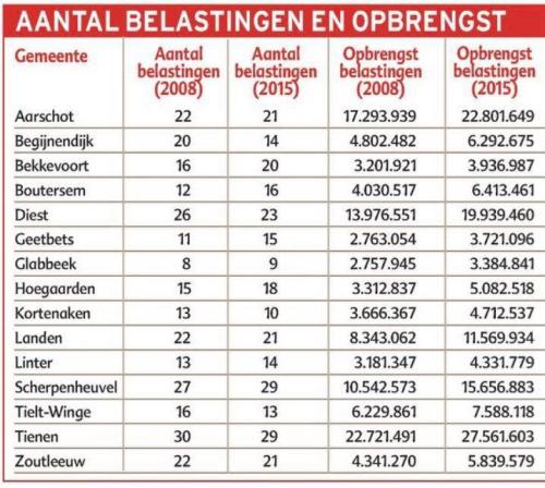 Tabel gemeentebelastingen 2015