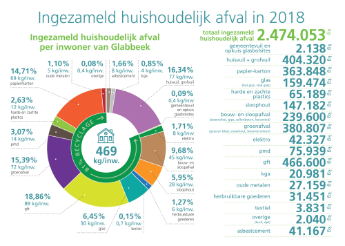 Ecowerf afval Glabbeek 2018